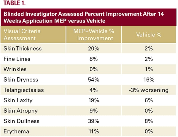 A table showing the improvements to skin from a study of MEP